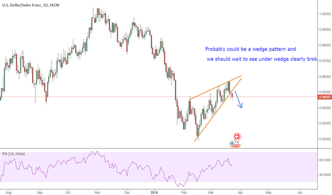 USDCHF: SHORT USD-CHF ( Wedge Pattern)
