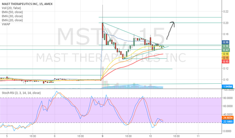 MSTX: MSTX Bull Flag Continuation on Merger News