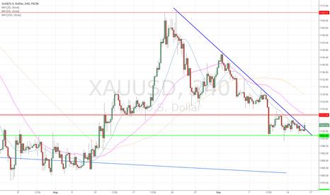 XAUUSD: First bullish signal short term