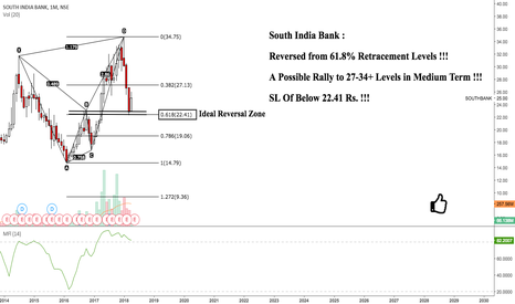 SOUTHBANK: South Indian Bank : Ideally Reversed After Forming Harmonics !!!