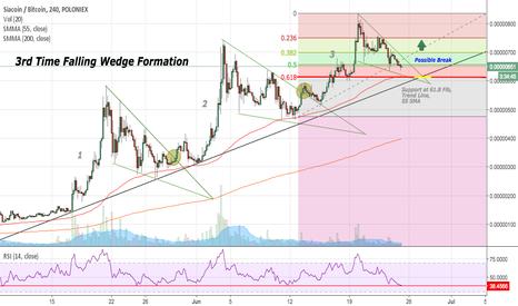SCBTC: SC/BTC 3rd Time Bullish Falling Wedge Formation