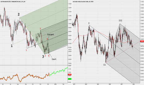 AUDCAD: Daily and Weekly with Median Lines