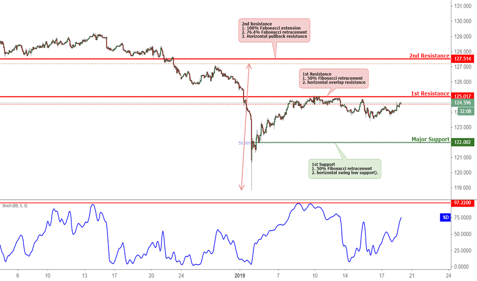 EURJPY: EURJPY Approaching Resistance, Potential for A Reversal