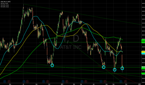 T: At&T - Key support level