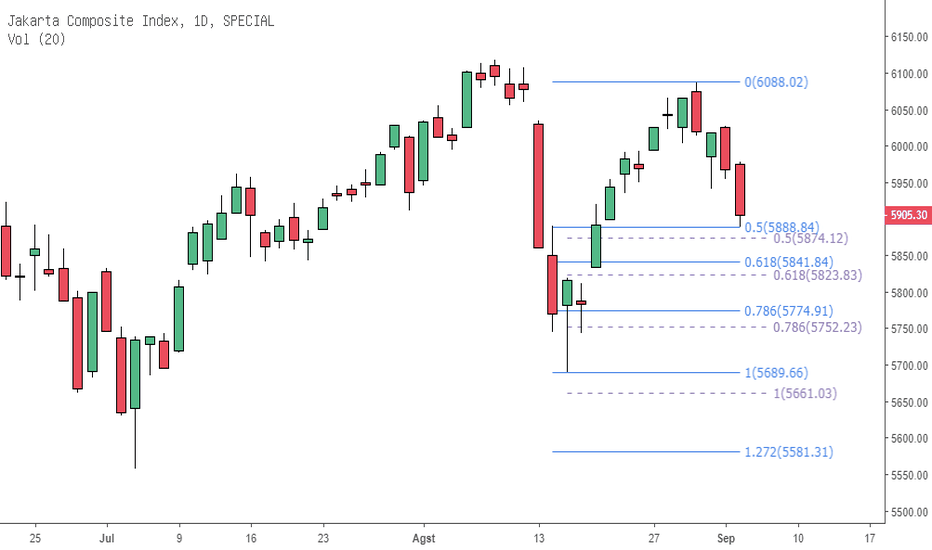 JKSE: JKSE Support Daily