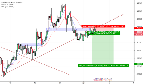 GBPUSD: GBPUSD Expected Downward Movement After Data Release