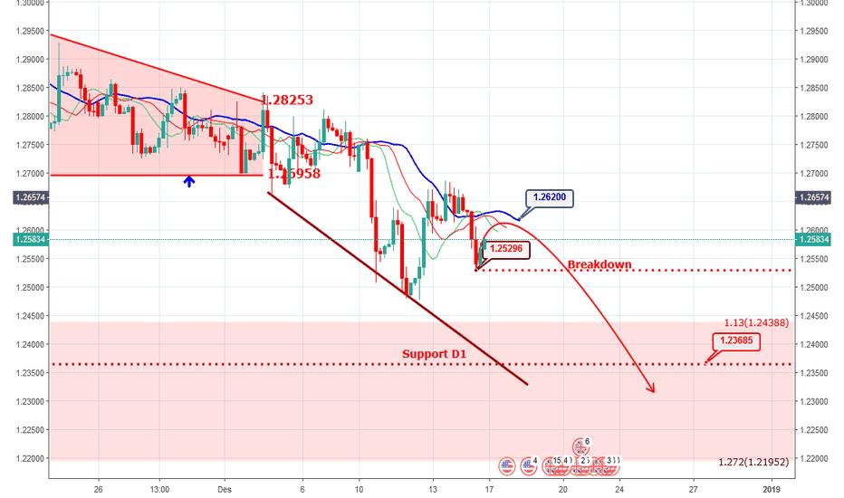 GBPUSD: GBPUSD - Tunggu Breakdown & Balance Line Chaos Theory 5