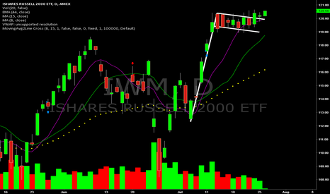 IWM: Long IWM on this daily bull flag breakout.