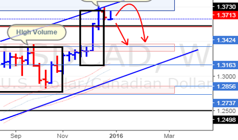 USDCAD: USD/CAD Weeky Update (2/1/16)