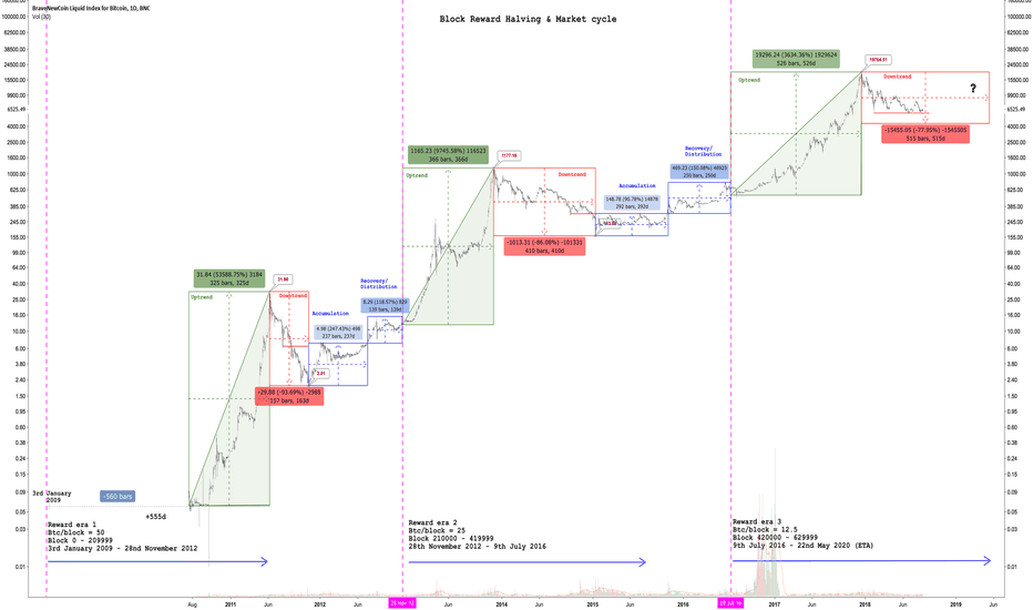 BLX: Bitcoin block halving reward and Market cycles