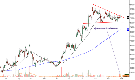 LAXMIMACH: High Volume clean break out