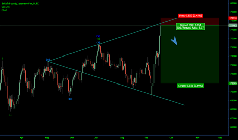 GBPJPY: GbpJpy Daily chart