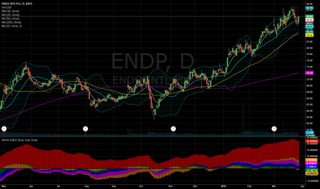 ENDP: ENDP morning star candlestick