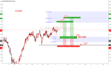 NZDJPY: NZDJPY Elliot wave analysis buy limite.