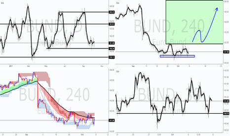 BUND: Bund fractal analysis