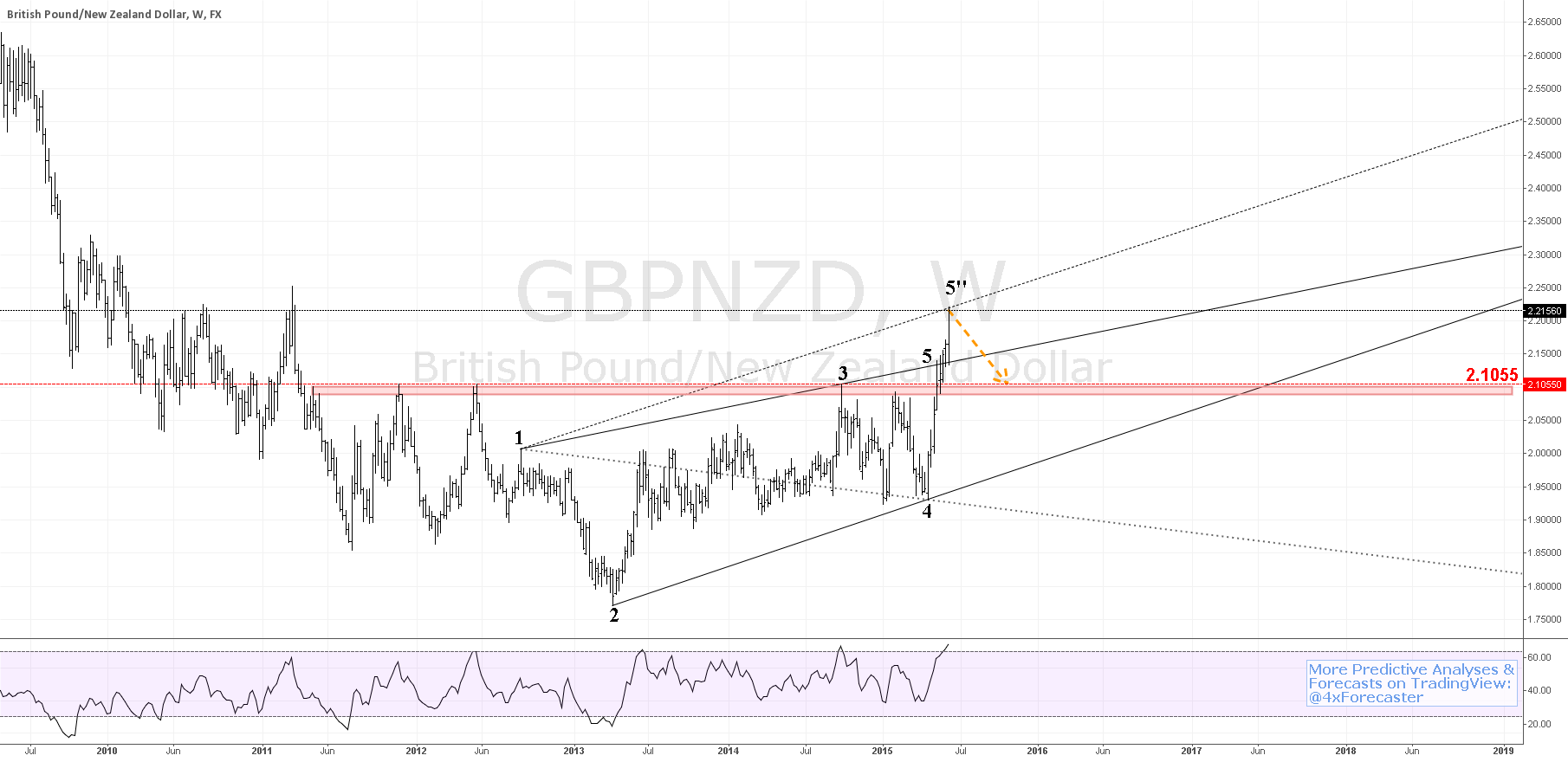 LESSON:  $GBPNZD  #fibonacci Strat.  #forex $GBP $NZD #RBNZ #BOE