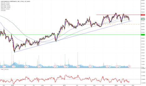 GBX: GBX - Upward channel/Trend breakdown short from $44.43 to $35.33