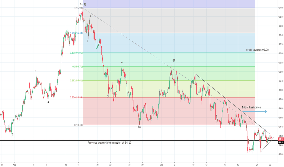 DXY US Dollar Index Hints At A Potential Rally 9480 Could Give Up