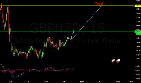 GBPNZD: GBPNZD Buy Trade Possibility