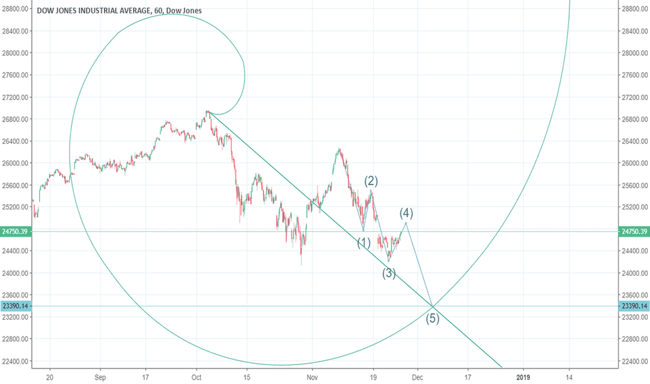 DJI: US 30 ?Bear Flag forming Again? May be EW4 in downtrend- Danger!