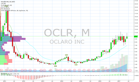 OCLR: Bullish risk reversal for multiyear highs