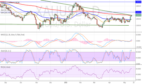 XAUUSD: long for the week