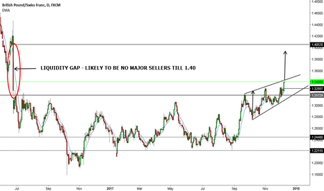 GBPCHF: GBPCHF Triangle - Liquidity Gap - likely no resistance till 1.40