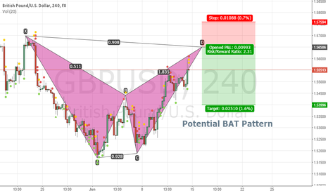 GBPUSD: Potential Bearish BAT Pattern