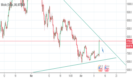 BTCUSD: Analisis BTC-USD
