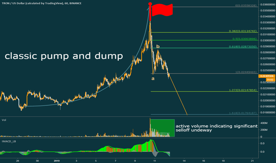 TRXUSD: How a classic pump and dump manipulation ends?