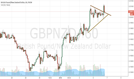 GBPNZD: GBPNZD breakout buy signal