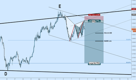 NZDCAD: NZDCAD Short: Bat + Gartley + 2 Channels + Larger TF Triangle