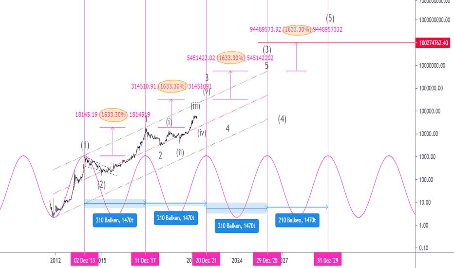 Bitcoin-Elliott-Wellenanalyse 2021