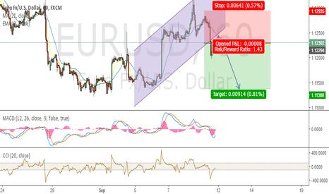 EURUSD: EURUSD Short Position (1Hr Timeframe)