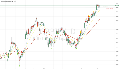 GBPJPY: GBPJPY  formed pin-bar-like candles on the support line