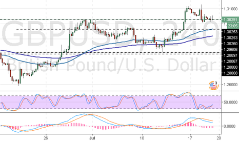 GBPUSD: GBP/USD: análisis de tendencia
