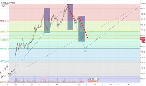 BTCUSD: BTC/USD Moja prognoza