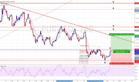 EURUSD: EURUSD : Long positions - Ratio ( 1 : 1.31 )