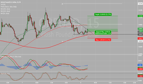 GBPUSD: 15 Minute short term Entry