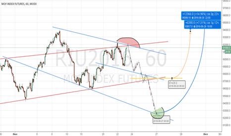 RIU2016: РТС (riu6) прогноз от 2х недель
