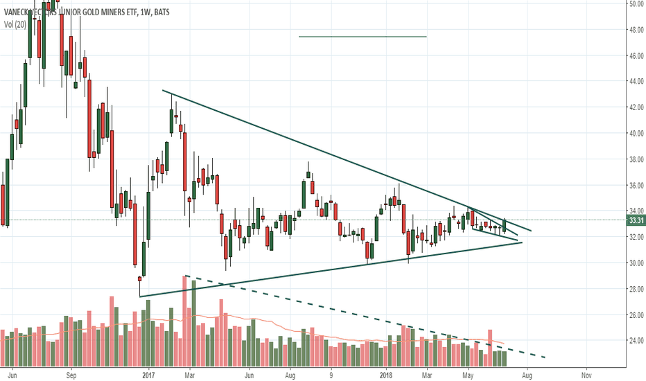 GDXJ: GDXJ Congestion resolution?