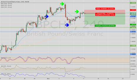 GBPCHF: GBPCHF short on 4hr