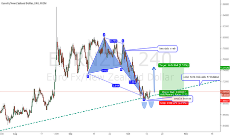 EURNZD: EURNZD long offers excellent risk and reward