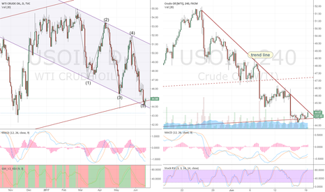 USOIL: us oil WTI day compare 4h