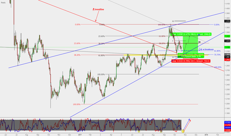 GBPUSD: GBP/USD : Daily buy entry (400 Pips)