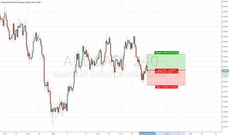 AUDCAD: AUDCAD Long on bounce