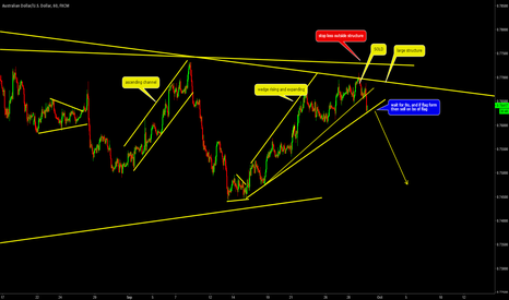 AUDUSD: AUDUSD: 1D RSI Overbought+divergence+pattern+structure =SELL