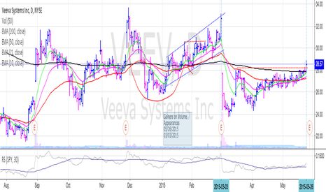 VEEV: Breaking above resistance but more on the way...