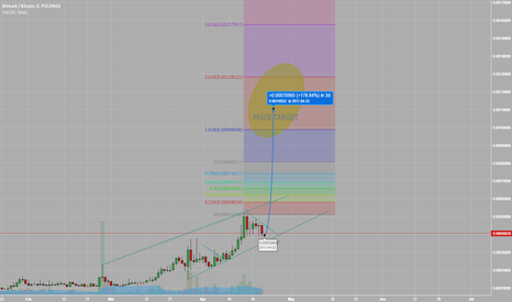 BTMBTC: Potential for imminent $BTM price appreciation