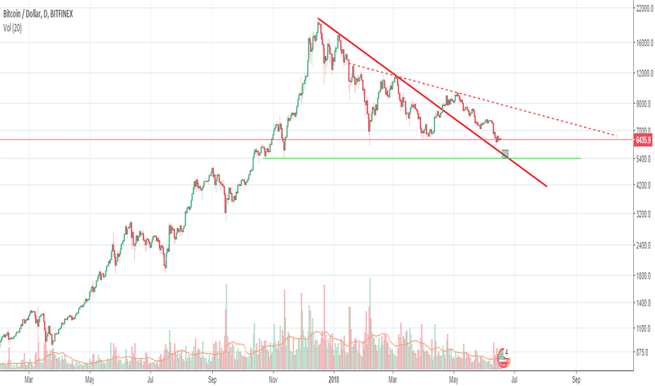 BTCUSD: BTC bounce area (20-25 June)